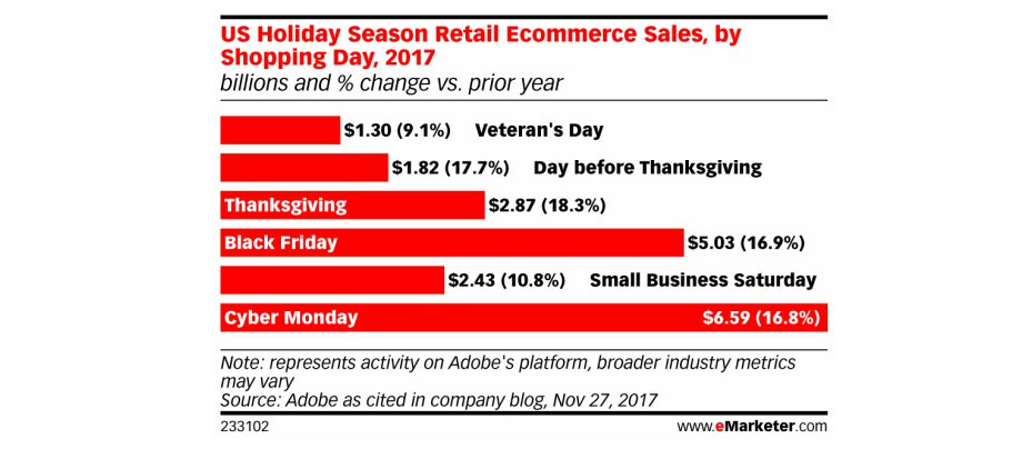 Screenshot Adobe Analytics 2017 Holiday Season Retail Ecommerce Sales